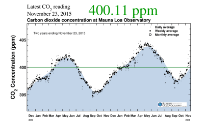 CO2 levels are not permanently about 400 ppm